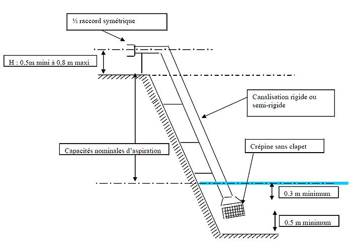 Dispositif fixe d'aspiration, schéma de principe ; référentiel de Défense Extérieure Contre l'Incendie